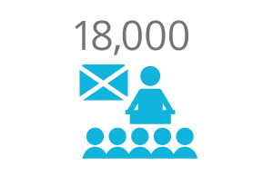 18,000 Scottish Students