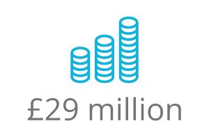 £29 million