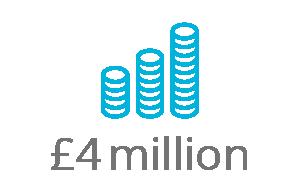 £2 million